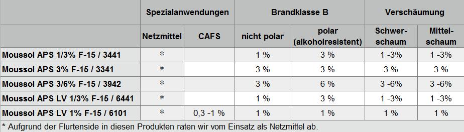 Tabelle fluorfreie alkoholresistente Schaummittel