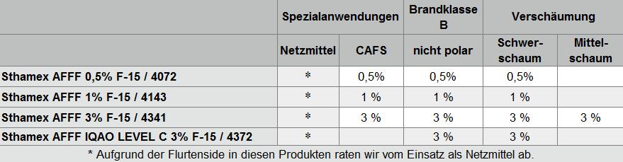Tabelle Übersicht fluorfrei wasserfilmbildende Schaummitttel